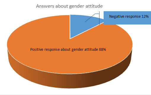 Survey report about gender condition in governmental and non-governmental departments